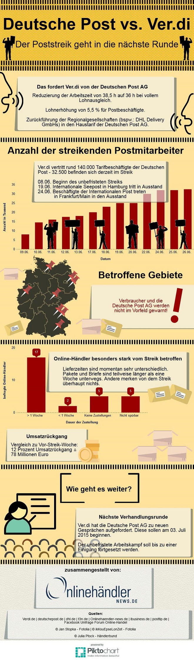 Infografik Poststreik