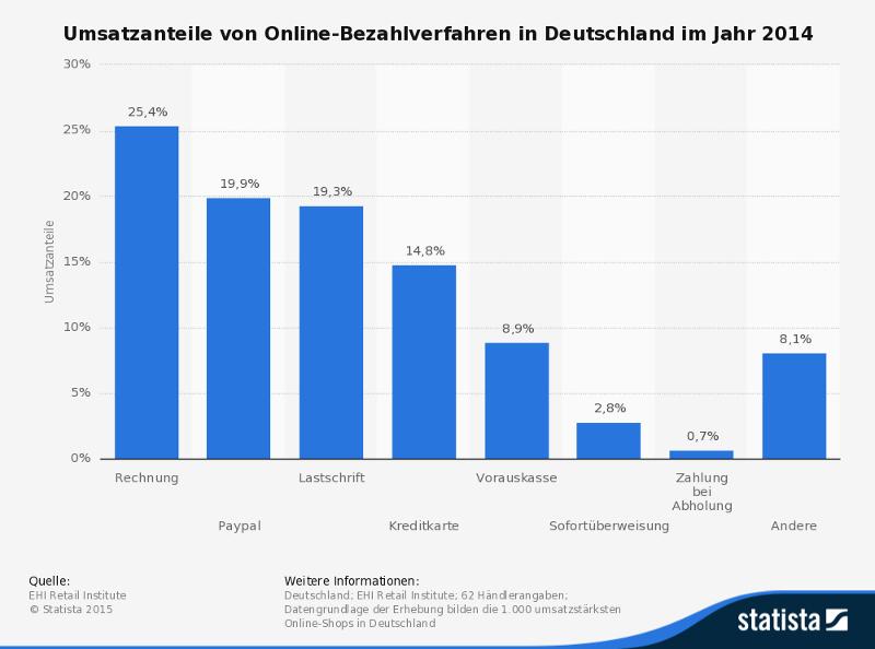 Marktanteile Online-Umsätze, bezahlverfahren