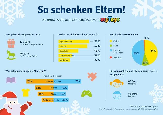 Infografik von MyToys