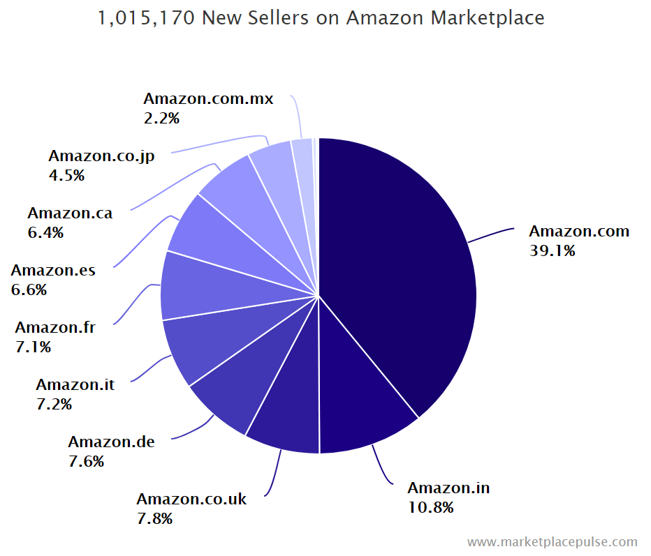 Amazon Verkäufer 2017