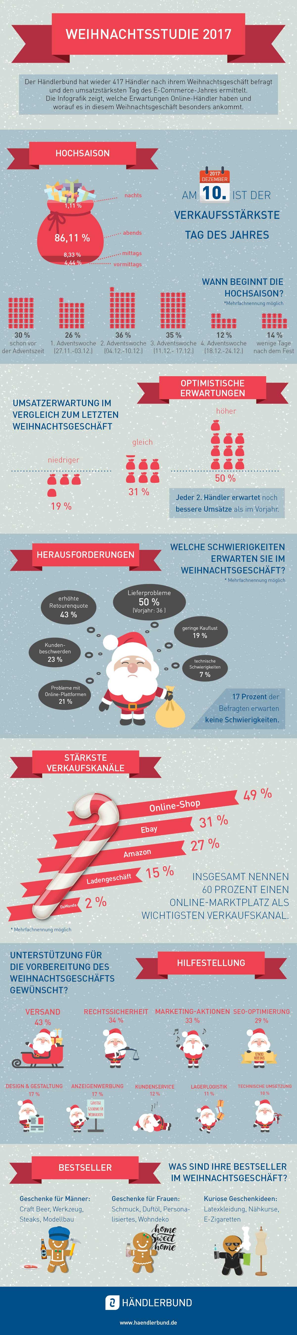 Händlerbund Weihnachtsstudie 2017 Infografik