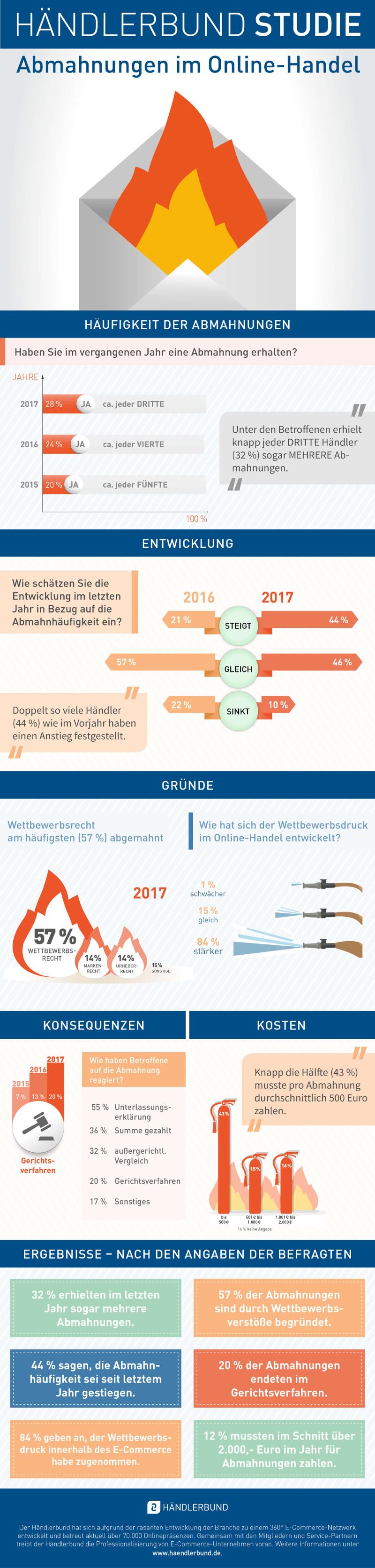 Händlerbund Infografik