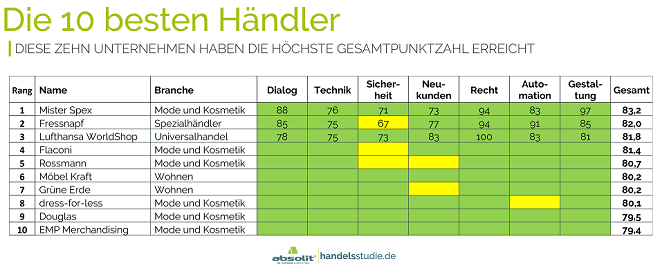 Die 10 besten Händler - Absolit E-Mail_Marketing Studie