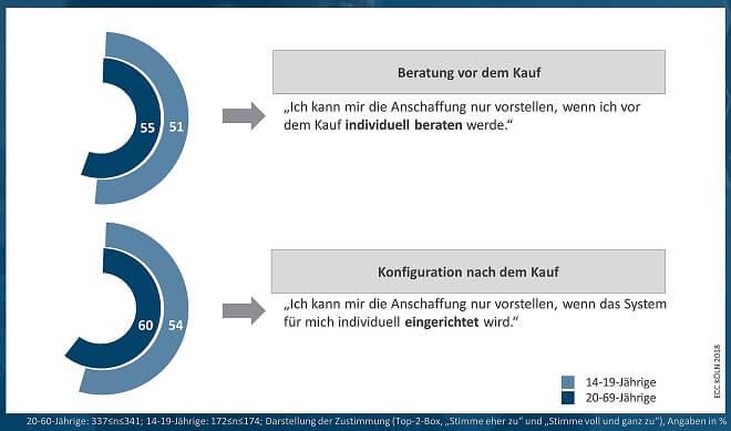 Grafik des ECC Köln