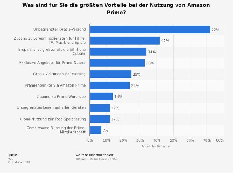 Amazon: Aktionscode für Gratis Versand bis 4.September