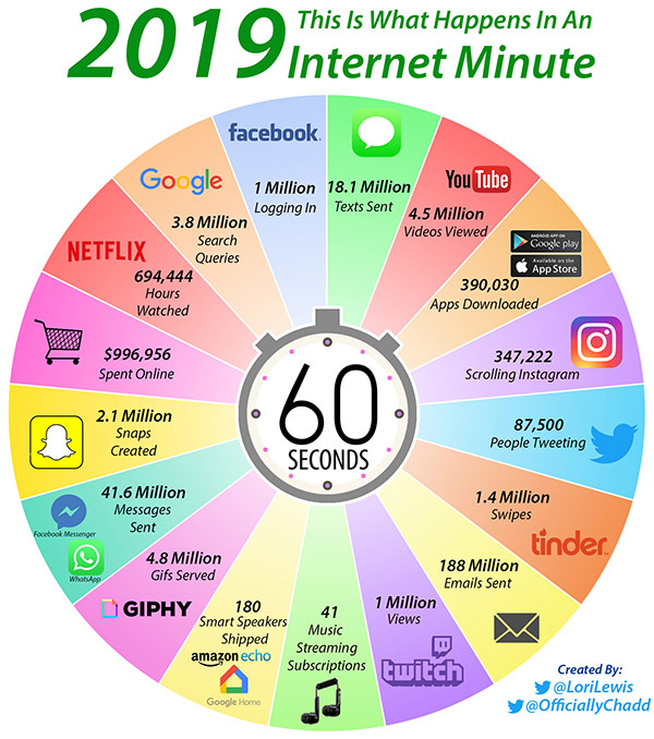 Internetminute 2019