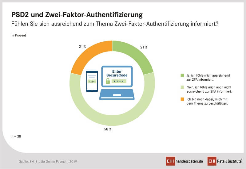 Online Payment 2019 PSD2 Authentifizierung / EHI Retail Institute