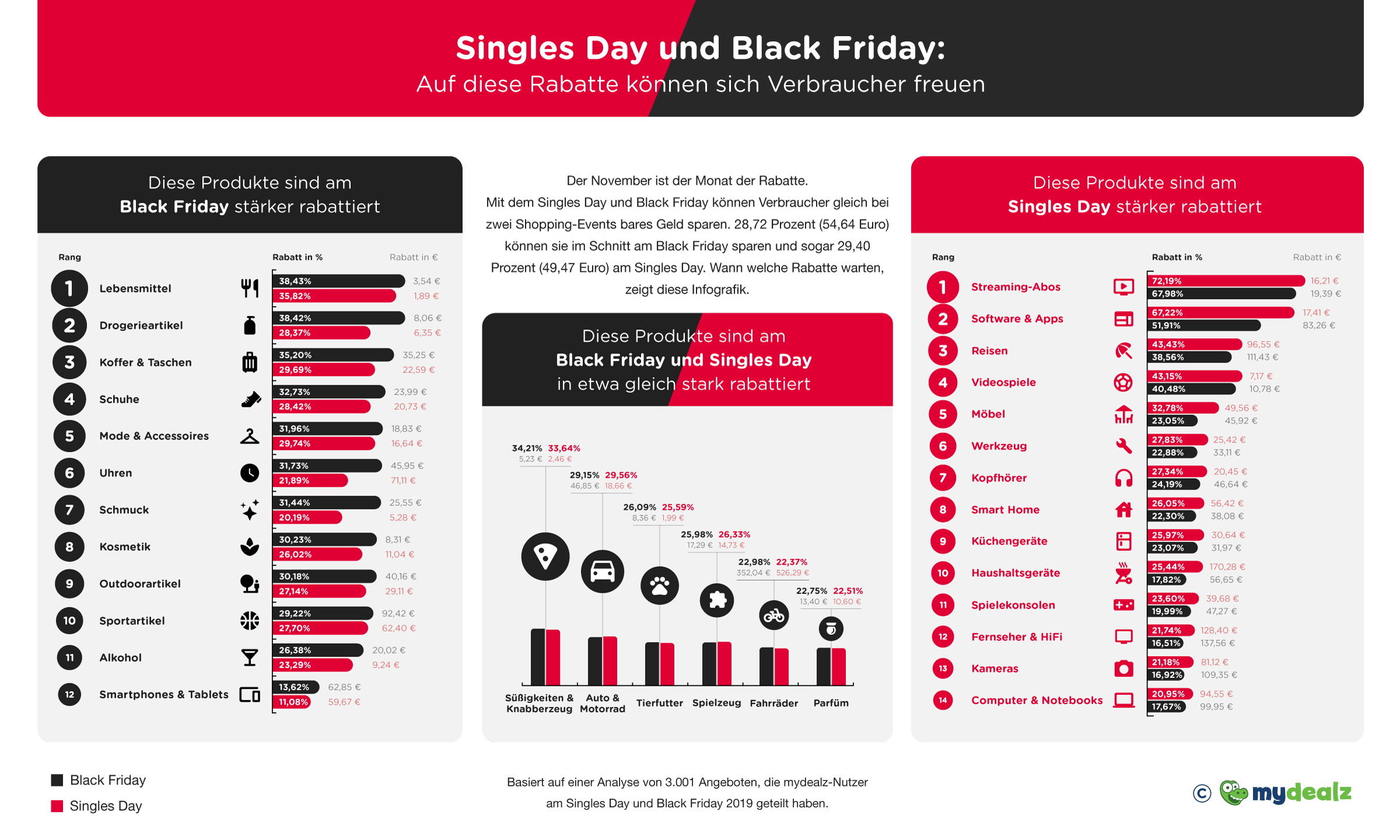 Infografik Ersparnisse am Black Friday und Cyber Monday gesamt