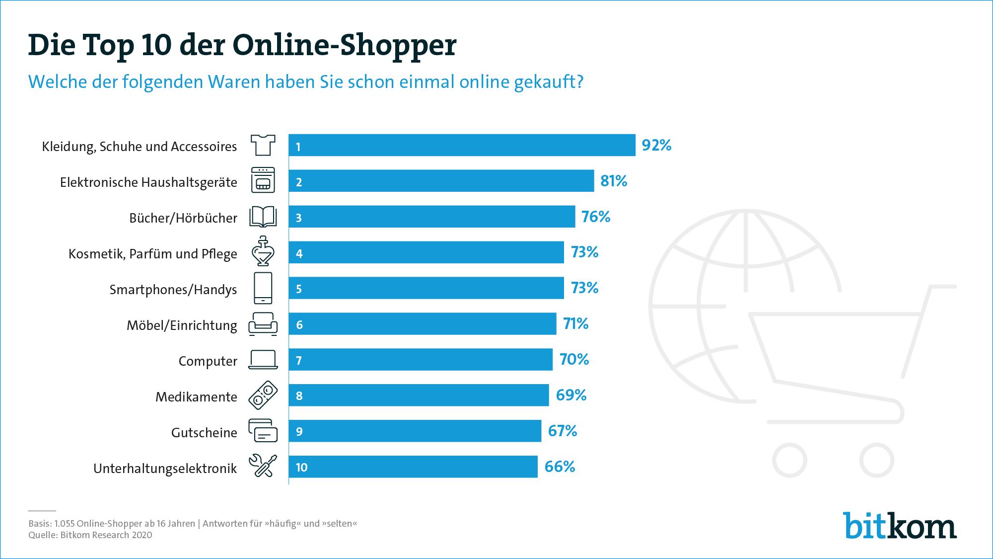 Top 10 Online-Shopper