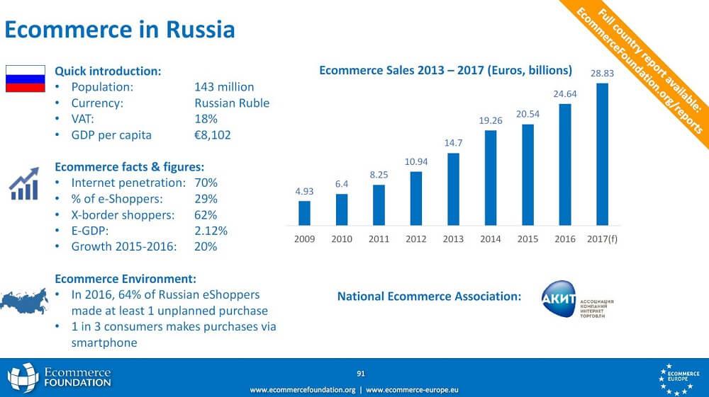 Grafik E-Commerce Russland
