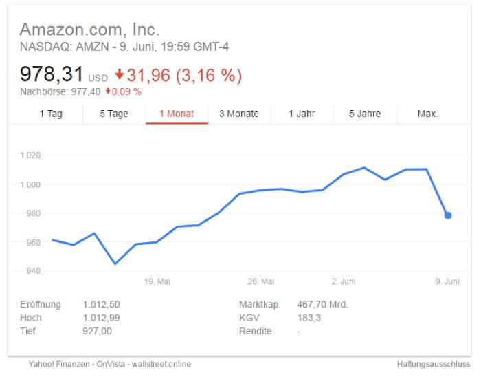 Allein im Jahr investierte Amazon rund 12,5 Milliarden US-Dollar in neue Innovationen, Forschung und Entwicklung und steht damit weit vor dem Asien-Konkurrenten Alibaba.