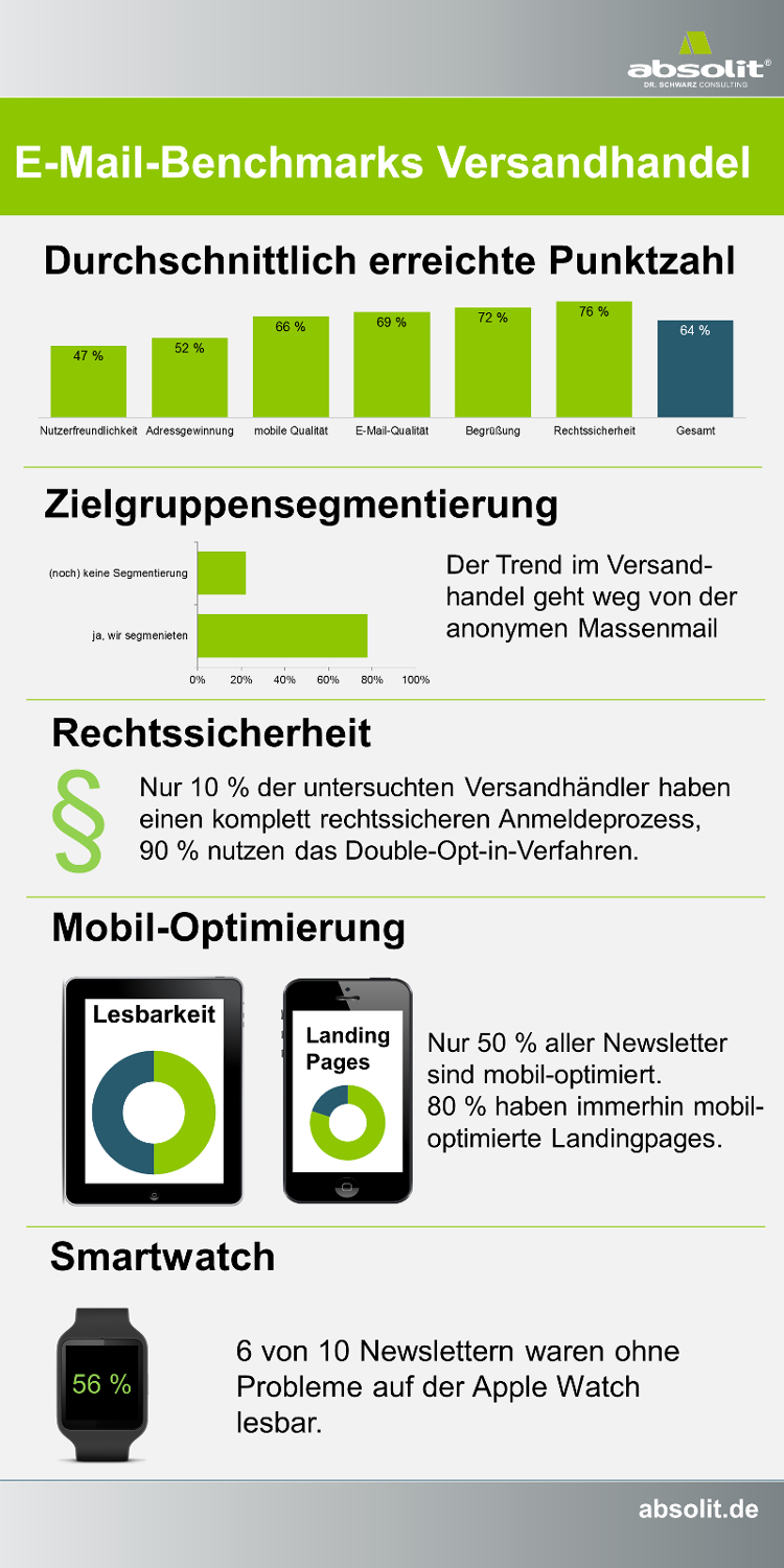 2016 - Studie Versandhandel E-Mail-Marketing