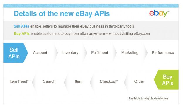 ebay entwicklerprogramm neue schnittstellen f r die zukunft. Black Bedroom Furniture Sets. Home Design Ideas
