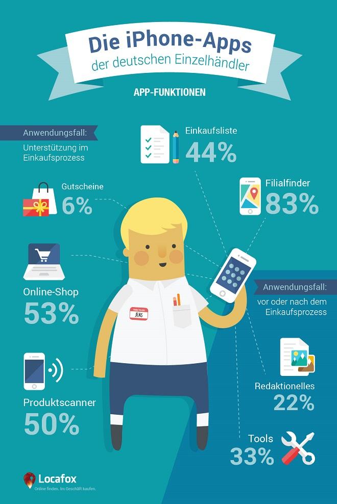 infografik shopping apps im vergleich oder warum die meisten apps langweilen. Black Bedroom Furniture Sets. Home Design Ideas