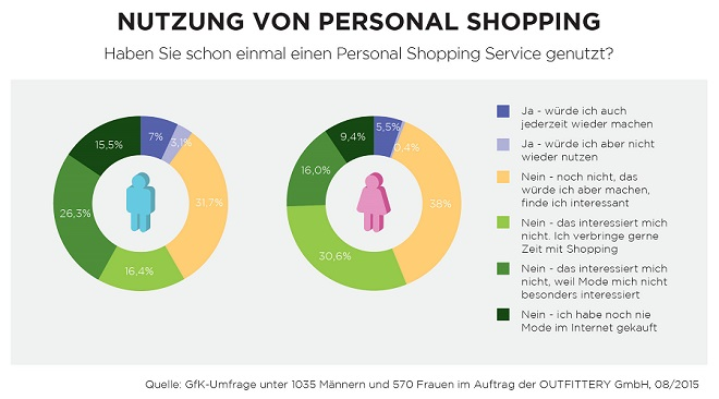Chart - Nutzung Curated Shopping
