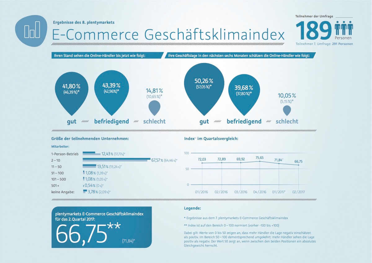 Grafik: 8. Plentymarkets E-Commerce Geschäftsklimaindex