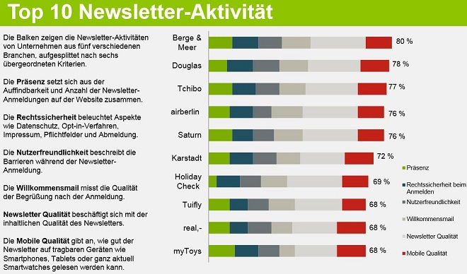 Absolit - Top 10 E-Mail-Marketing