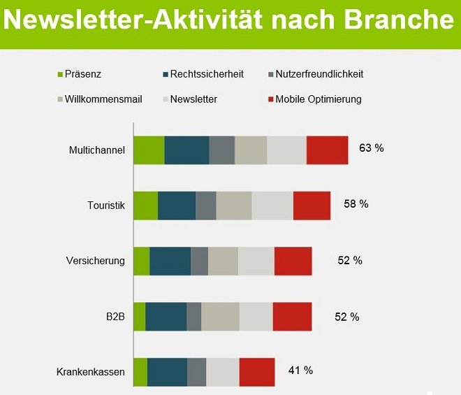 Absolit - E-Mail-Marketing nach Branche