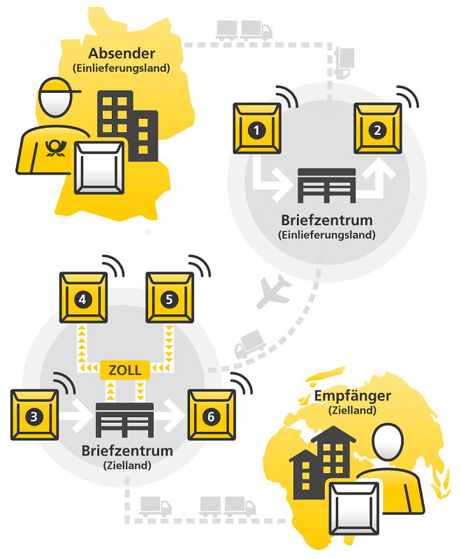 deutsche post internationaler warenbrief mit funketiketten verfolgen. Black Bedroom Furniture Sets. Home Design Ideas
