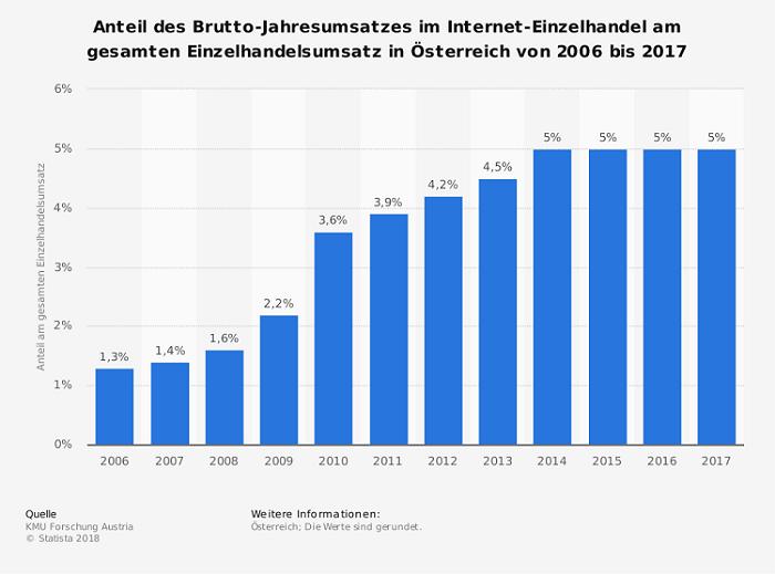 96f258903df13f Der E-Commerce in Österreich  Kleiner Markt mit großem Potenzial