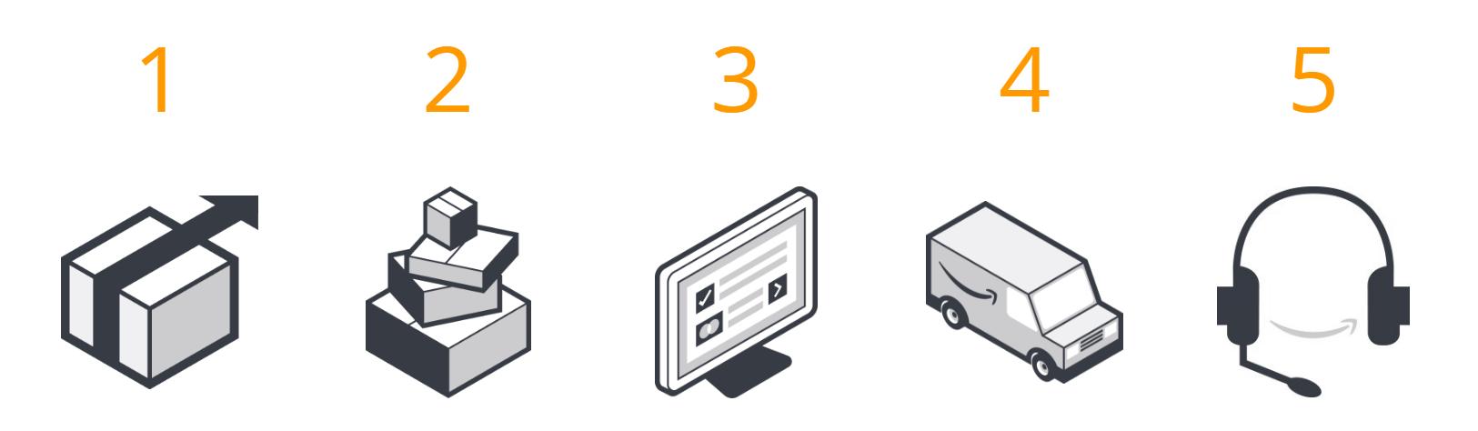 Schema: Vorteile von Amazon FBA